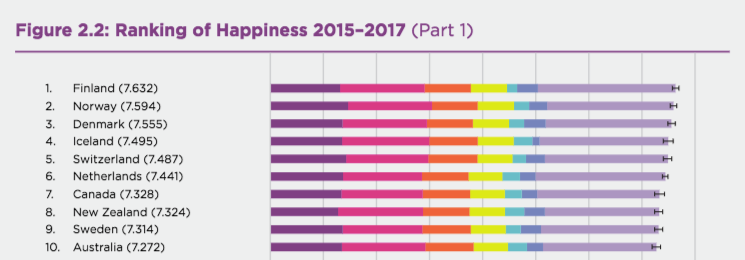 Classement du bonheur nouvelle zelande